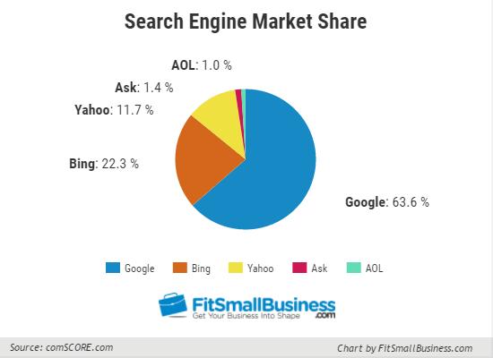Compartilhamento de mercado do mecanismo de pesquisa, anúncios bing
