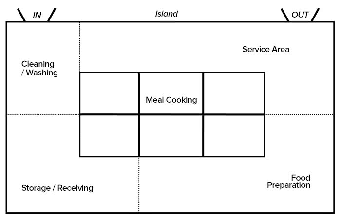 Planning Your Restaurant Floor Plan - Step-by-Step Instructions