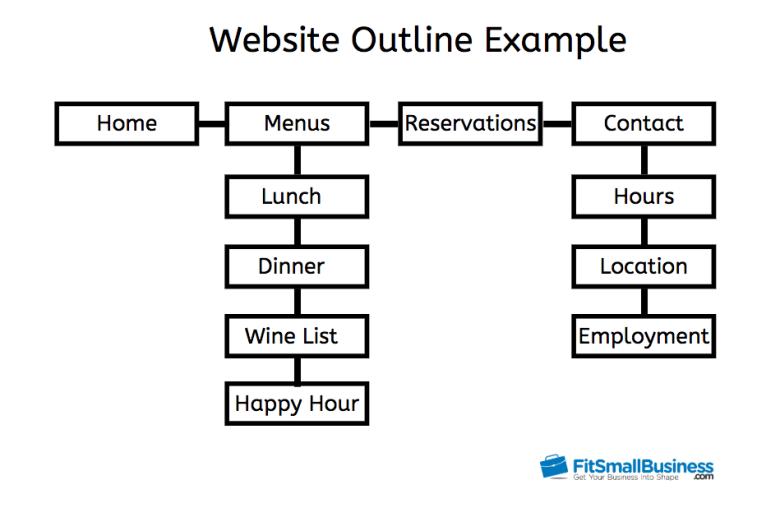 Esempio di struttura del sito Web