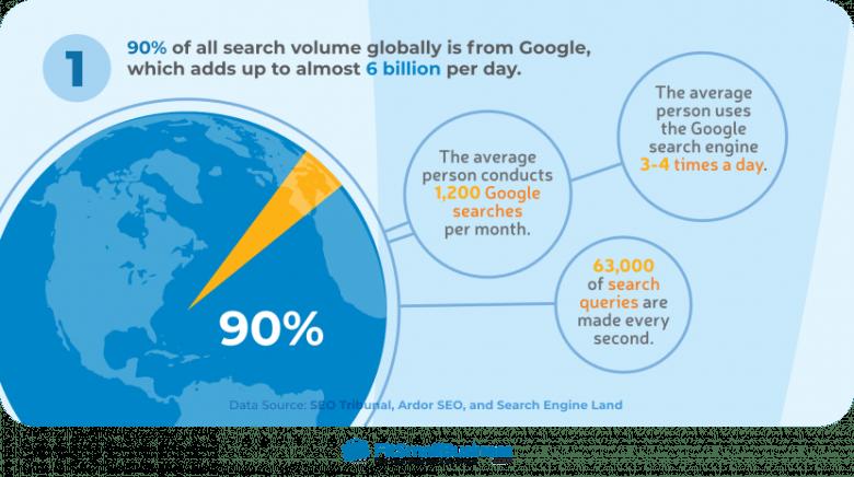 Volume di ricerca globale di Google