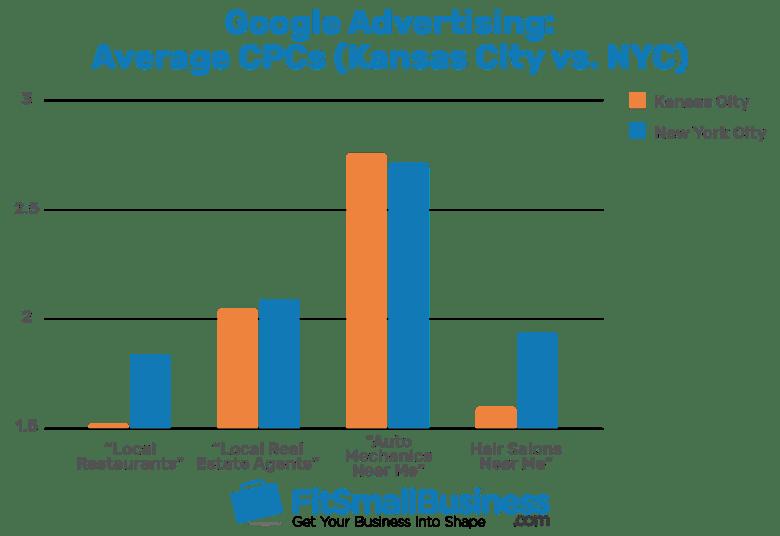 Grafico a barre CPC medi pubblicitari di Google