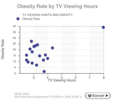 tv-and-obesity