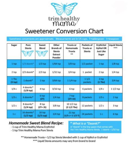 stevia conversion chart