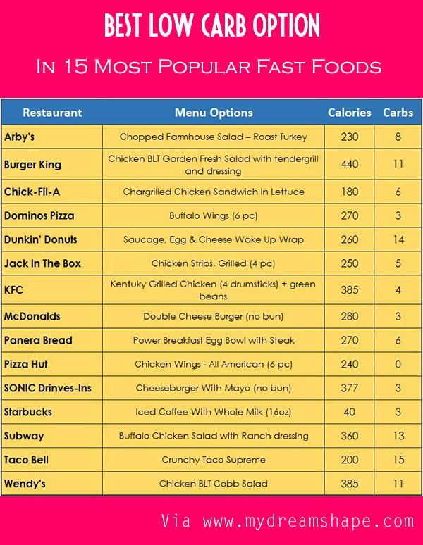 Best options for low carb when eating out