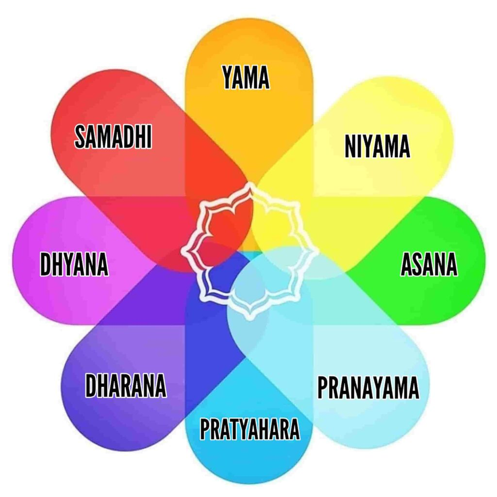 Eight limbs of yoga - FITZABOUT