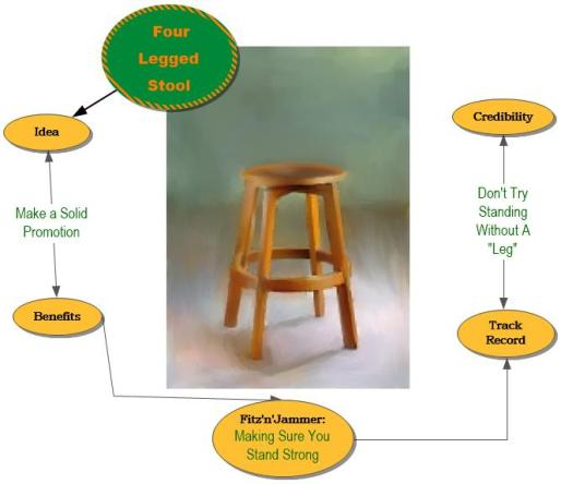 four-legged stool of clarity marketing infographic