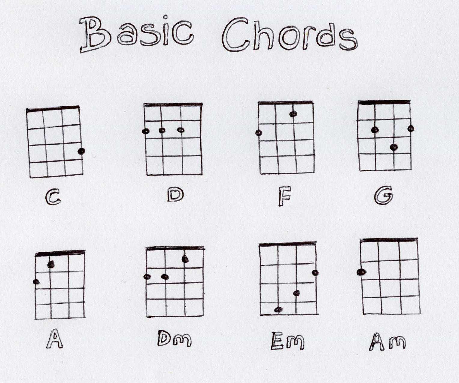 Easy Ukulele Chords Chart