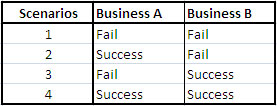 business-success-probability