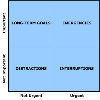 important-urgent-matrix