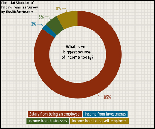 source-of-income
