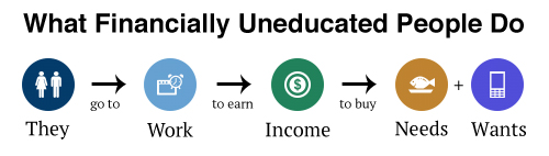 financially-uneducated