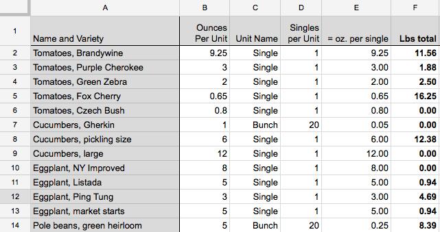 2015 Harvest Data Screenshot 2