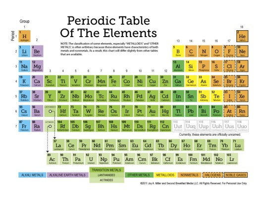 Periodic table of elements with names printable periodic free printable periodic table of the elements 11 page set urtaz Gallery
