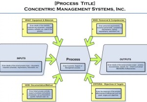 Create a turtle diagram for one of your key processes by Jimthompson2001