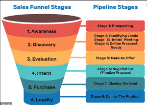 I will do ebook sales funnel in clickfunnels, lead magnet page for, FiverrBox