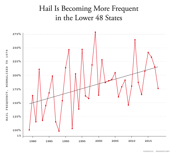 Line chart of hail frequency increasing from 1979 to 2018 in Lower 48 states