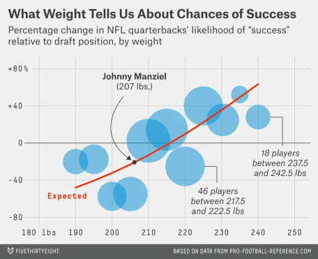FiveThirtyEight Graph