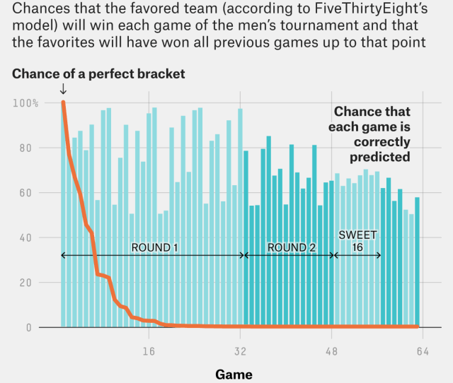 But Even If You Use A More Sophisticated Picking Method Like Say Fivethirtyeights March Madness Predictions The Chances Of Perfection Are Still In