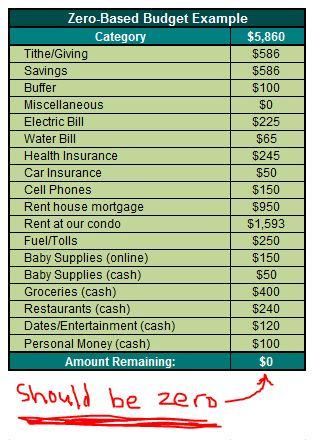 budget, zero-sum, saving