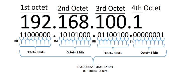 All About Ip Address And Classes IPv4 & IPv6