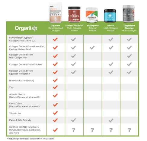 Why is Organixx Collagen better