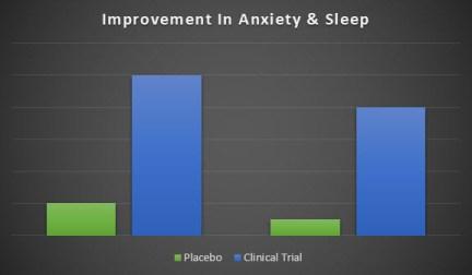 ProVanax  benefits on Anxiety and sleep