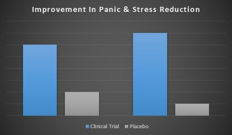 ProVanax effects of Panic and stress reduction