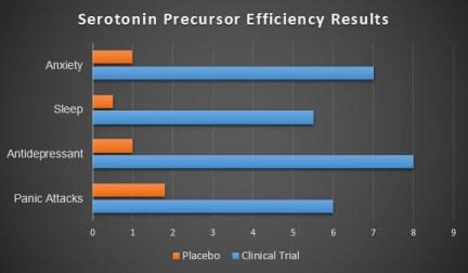 ProVanax Clinical Trials