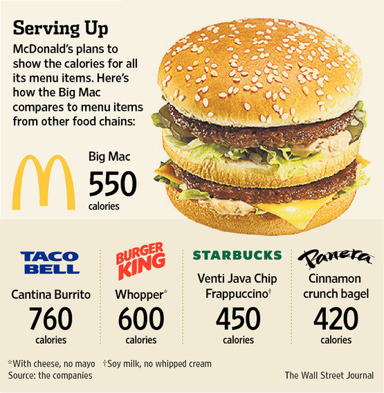 Highest-Calorie Menu Item at McDonald's?