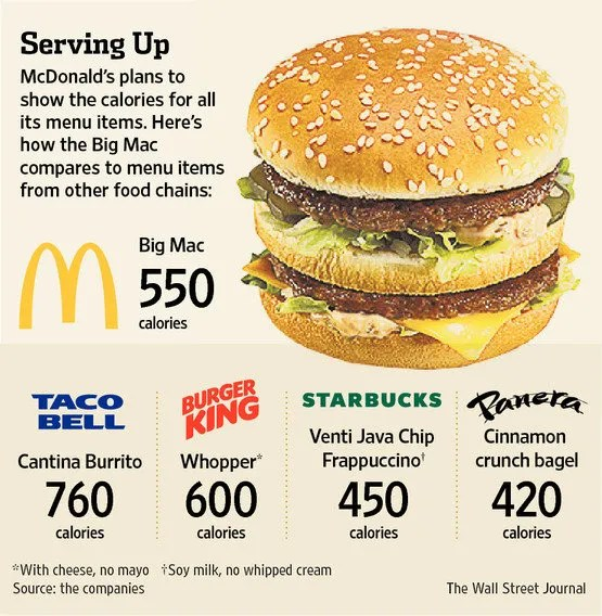 Highest-Calorie Menu Item at McDonald's?
