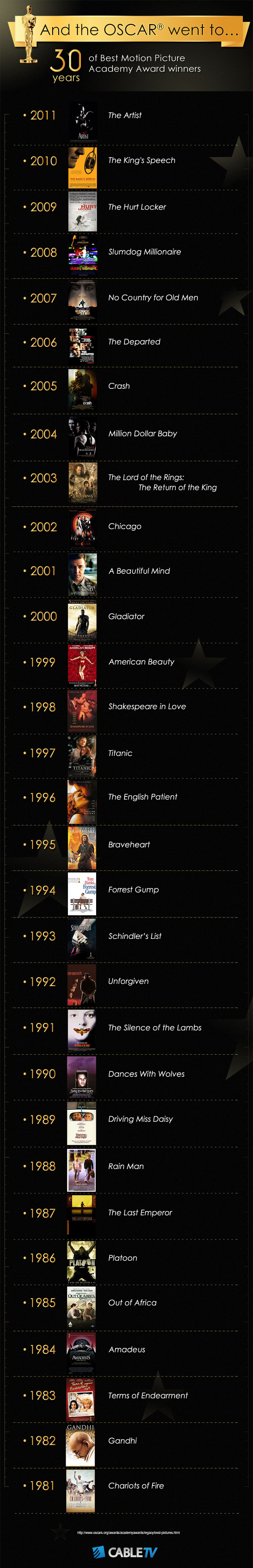 30-years-of-best-picture-winners