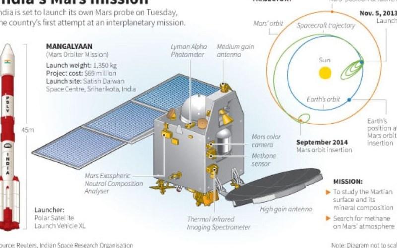 indian space rocket
