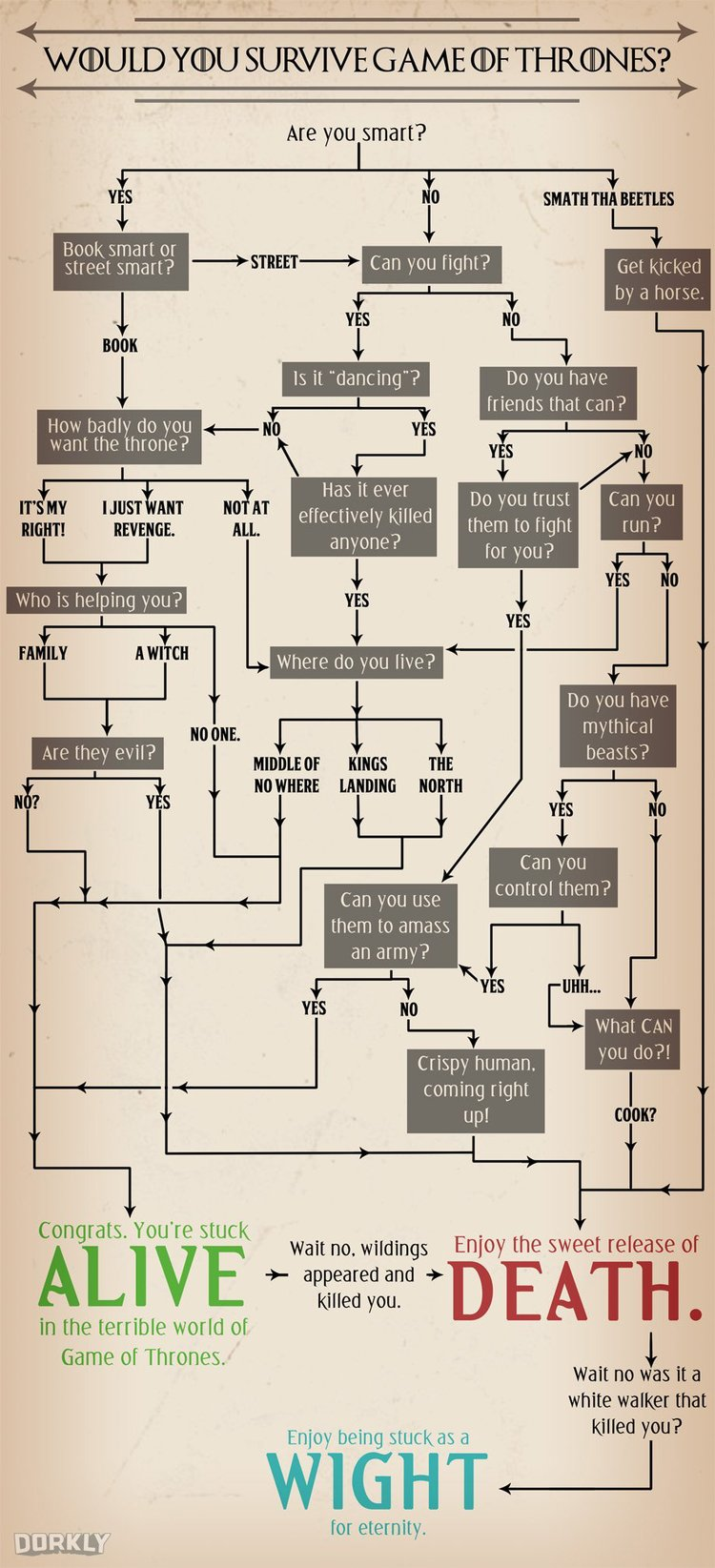 would-you-survive-game-of-thrones-this-flowchart-will-tell-you