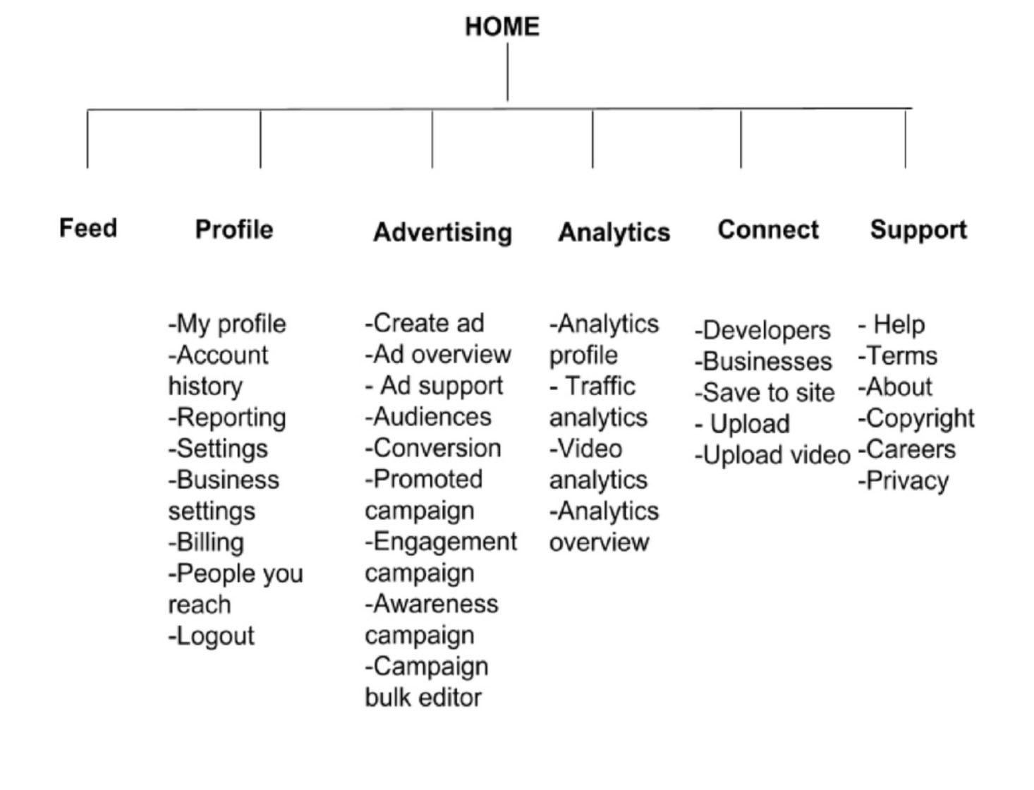 information architecture structure