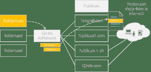 gjirafa adnetwork publikues