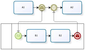 BPMN nën-proces