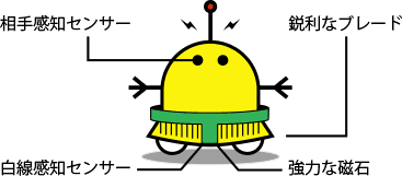 自立型ロボット 全日本ロボット相撲大会 - ALL JAPAN ROBOT-SUMO TOURNAMENTから引用