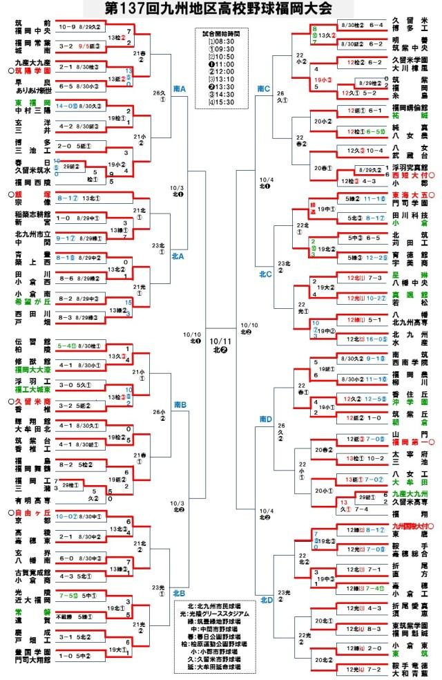 2015秋季福岡大会19-2