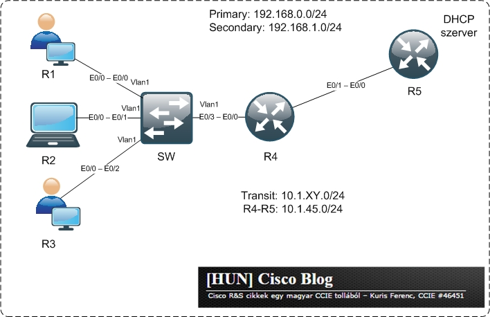 secondary_dhcp_hcb