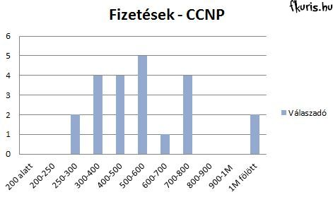 101_Fizetes_CCNP