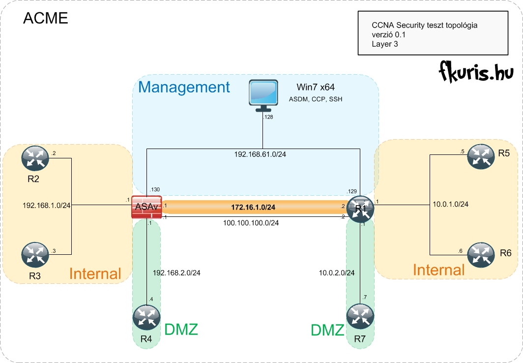 CCNA Security Lab - Layer 3