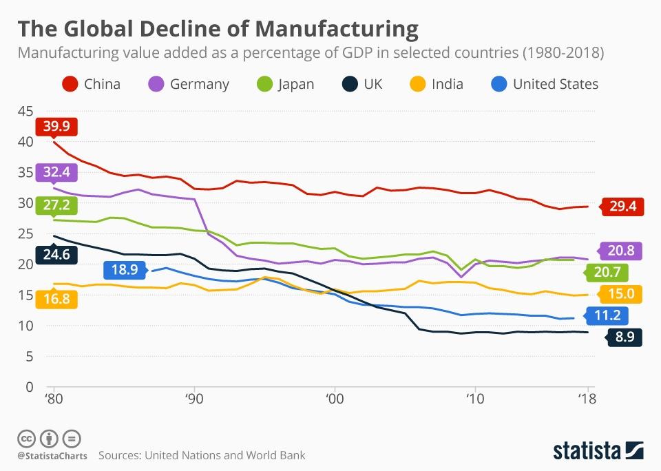 global decline in manufacturing