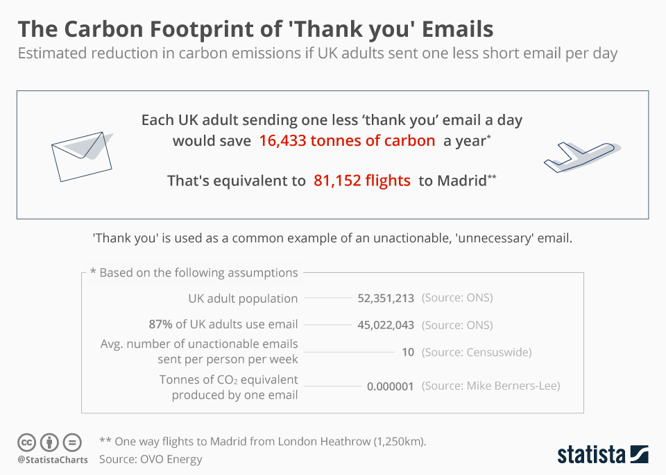 carbon footprint thank you emails