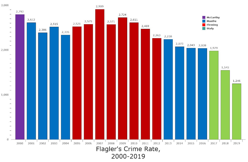 Two decades of sheriffs. The crime rate each year includes rates in Bunnell and Flagler Beach, which do not fall under the sheriff's jurisdiction but do not usually substantially alter the overall figures. (© FlaglerLive)