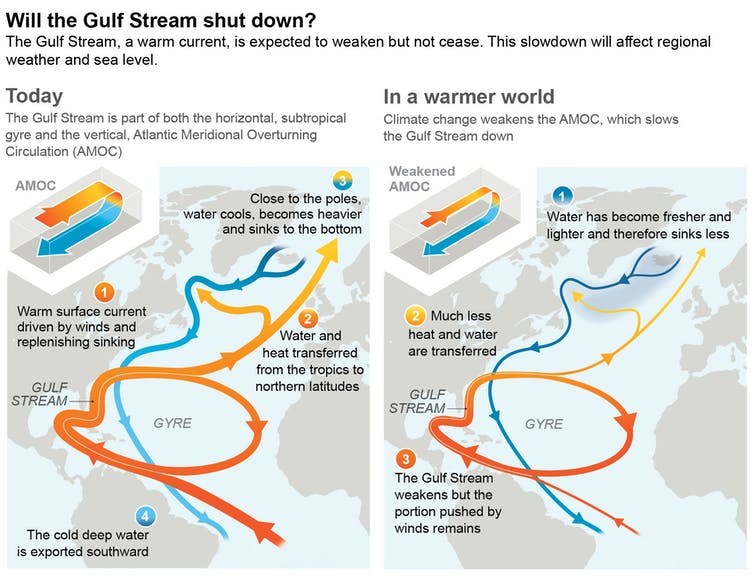 The Gulf Stream is part of the Atlantic Meridional Overturning Circulation. A slowdown would affect temperature in Europe and sea level rise along the U.S. East coast. IPCC Sixth Assessment Report
