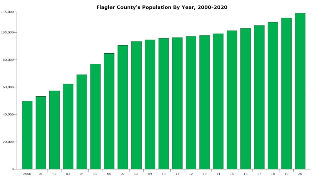 Flagler County's population over the past 20 years. (© FlaglerLive)