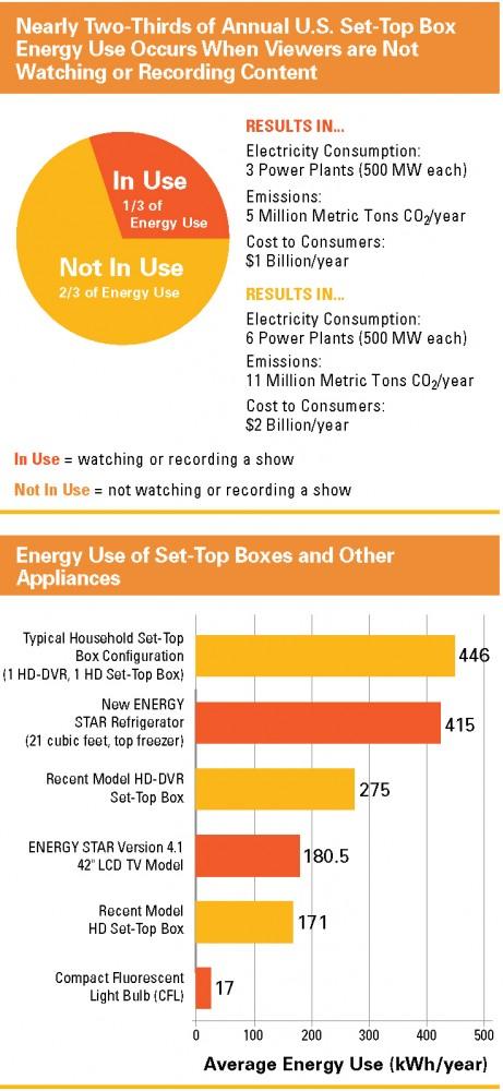 dvr set-top boxes energy waste consumption nrdc