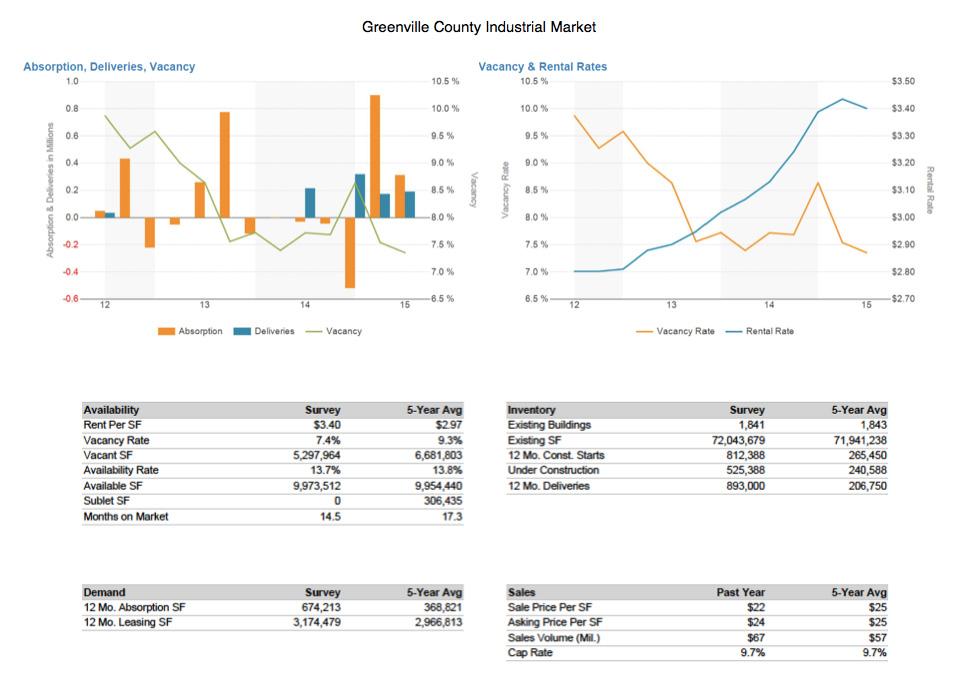 Flagship Properties - Retail CMD