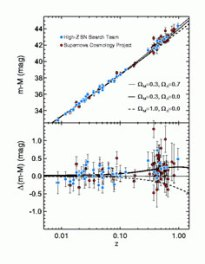 High redshift supernovae deviate from the straight line, suggesting they are further away than expected