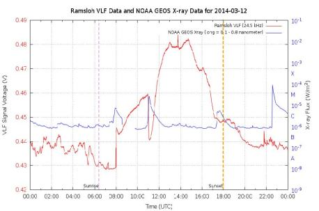 A typical VLF Receiver plot showing SIDs at 11:00 (detected) 22:30 (not detected)